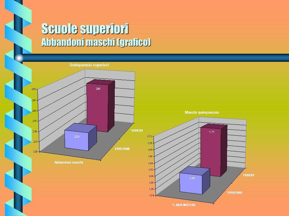 Scuole superiori Abbandoni femmine (grafico)