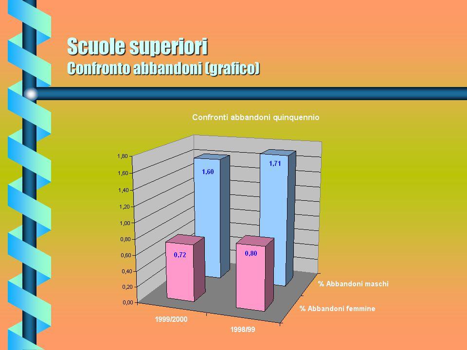 Scuole superiori Abbandoni quinquennio (grafico)