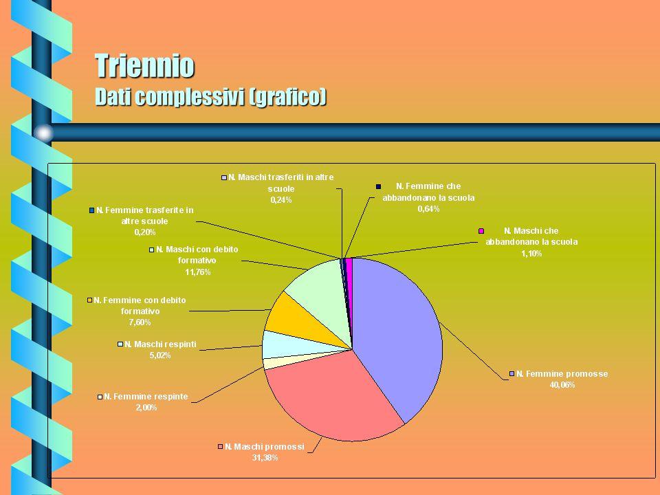 Triennio Commento trasferimenti Interessante è il dato che si riferisce ai trasferimenti ad altre scuole.
