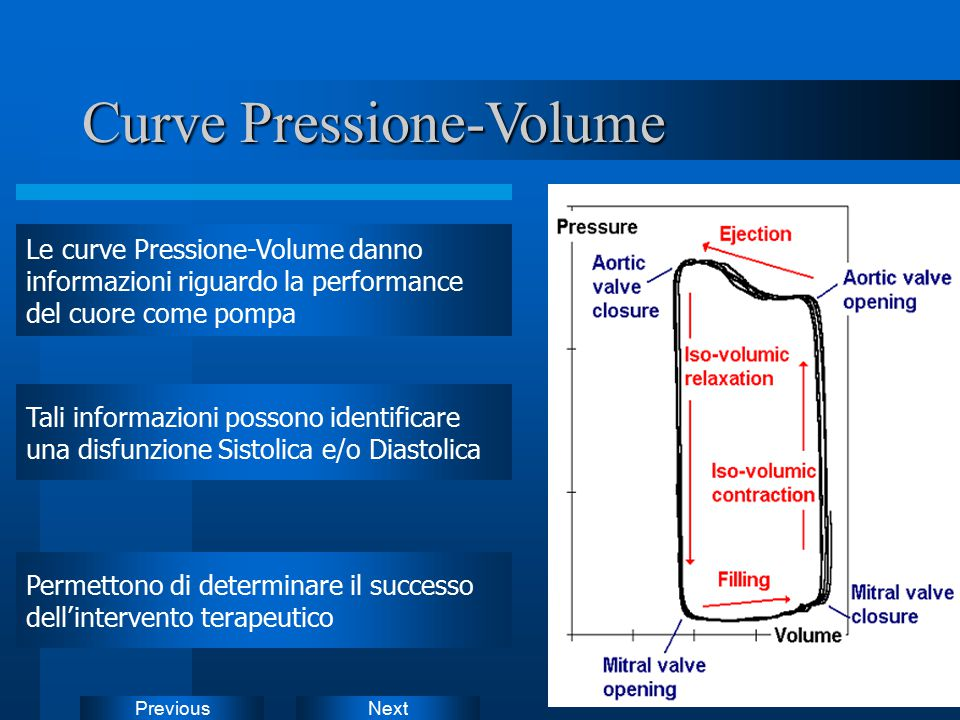 NextPrevious Curve Pressione-Volume Le curve Pressione-Volume danno informazioni riguardo la performance del cuore come pompa Permettono di determinar