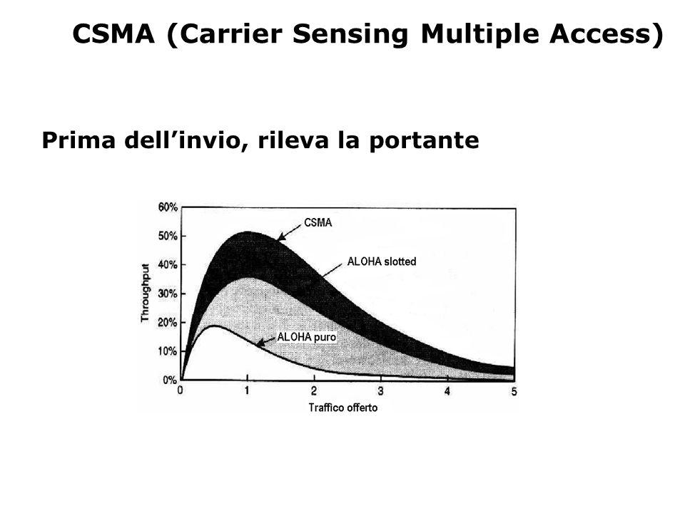 CSMA (Carrier Sensing Multiple Access) Prima dell'invio, rileva la portante
