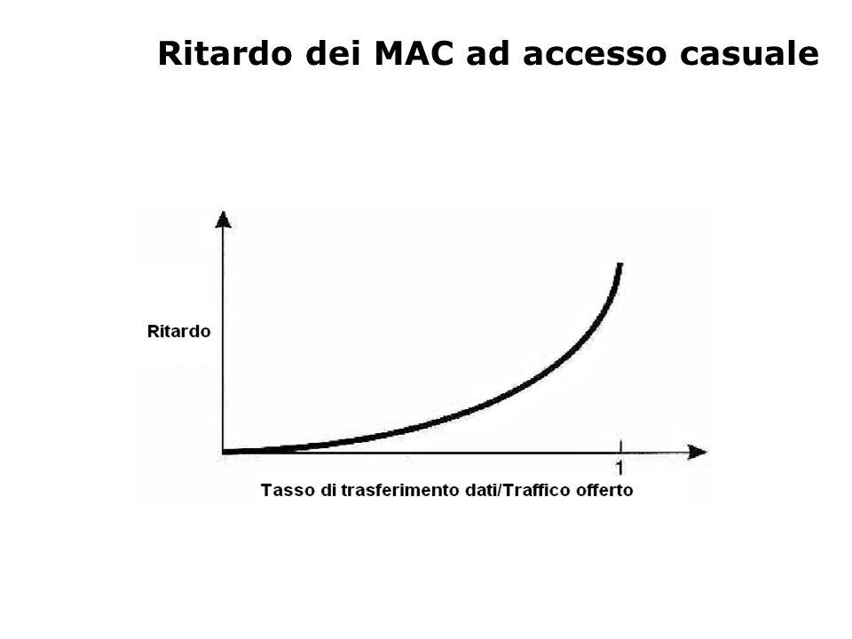 Ritardo dei MAC ad accesso casuale