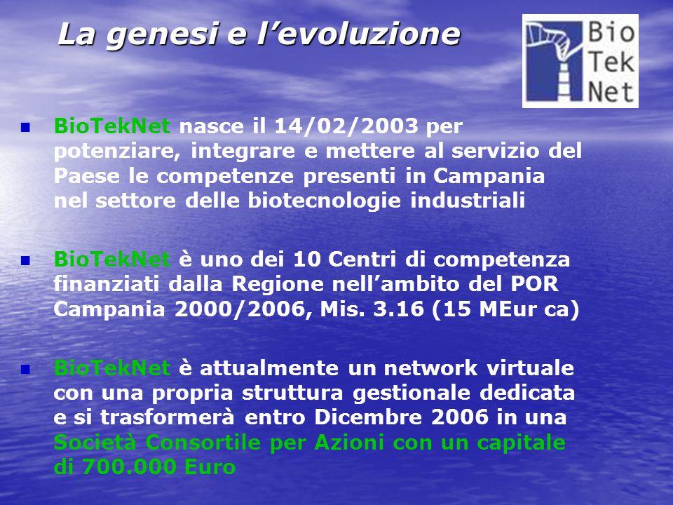 La genesi e l'evoluzione BioTekNet nasce il 14/02/2003 per potenziare, integrare e mettere al servizio del Paese le competenze presenti in Campania nel settore delle biotecnologie industriali BioTekNet è uno dei 10 Centri di competenza finanziati dalla Regione nell'ambito del POR Campania 2000/2006, Mis.