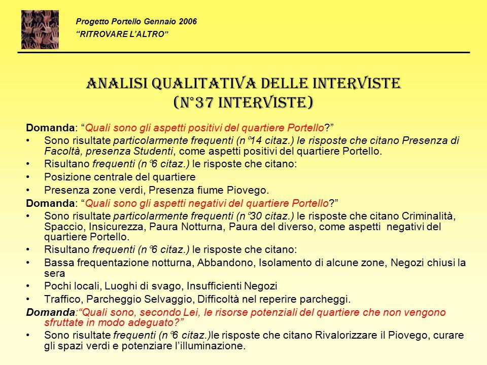 """Analisi qualitativa delle interviste (N°37 Interviste) Domanda: """"Quali sono gli aspetti positivi del quartiere Portello?"""" Sono risultate particolarmen"""