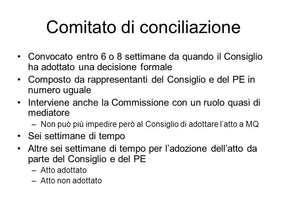 Comitato di conciliazione Convocato entro 6 o 8 settimane da quando il Consiglio ha adottato una decisione formale Composto da rappresentanti del Cons