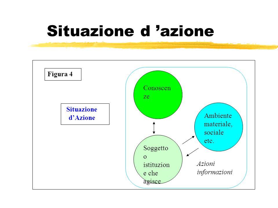 Situazione d 'azione Conoscen ze Soggetto o istituzion e che agisce Ambiente materiale, sociale etc.