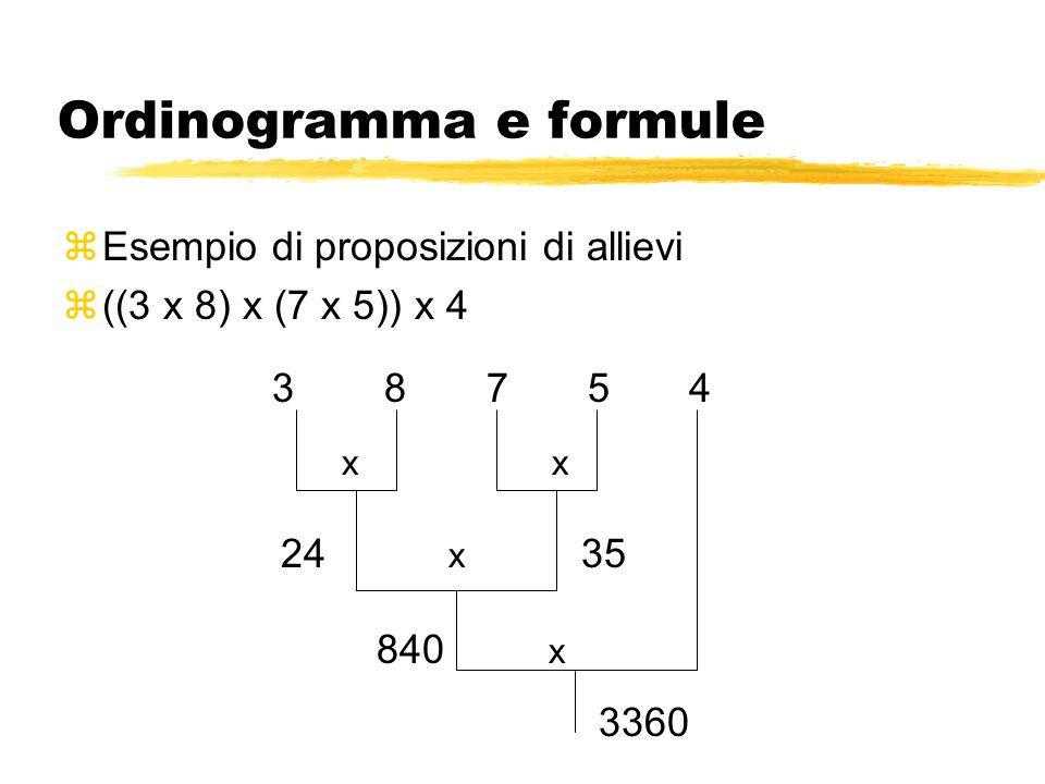 Ordinogramma e formule zEsempio di proposizioni di allievi z((3 x 8) x (7 x 5)) x 4 3 8 7 5 4 x x 24 x 35 840 x 3360