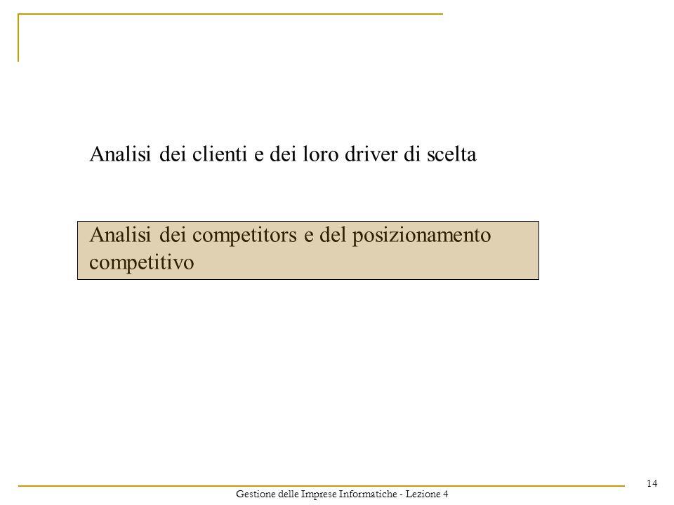 Gestione delle Imprese Informatiche - Lezione 4 14 Analisi dei clienti e dei loro driver di scelta Analisi dei competitors e del posizionamento competitivo