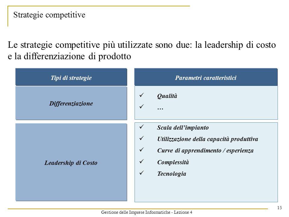 Gestione delle Imprese Informatiche - Lezione 4 15 Strategie competitive Le strategie competitive più utilizzate sono due: la leadership di costo e la differenziazione di prodotto Tipi di strategieParametri caratteristici Scala dell'impianto Utilizzazione della capacità produttiva Curve di apprendimento / esperienza Complessità Tecnologia Leadership di Costo Qualità … Differenziazione