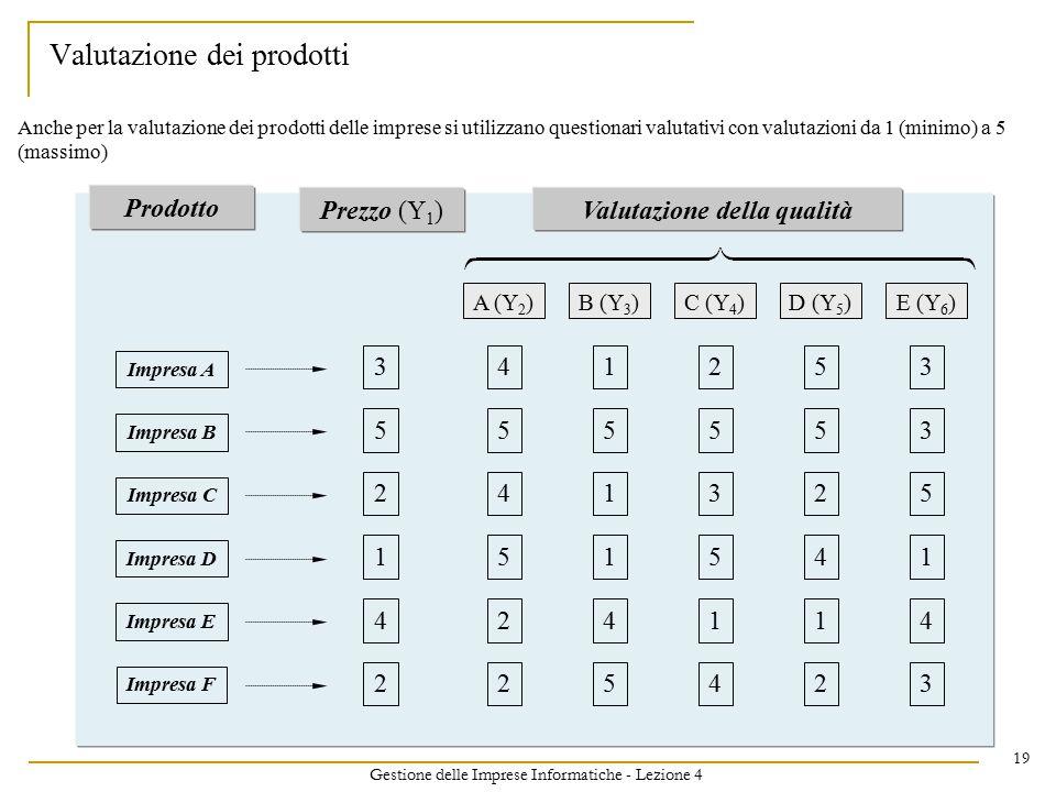 Gestione delle Imprese Informatiche - Lezione 4 19 Valutazione dei prodotti Impresa A Valutazione della qualità 3 5 2 1 4 2 Prodotto Impresa B Impresa C Impresa D Impresa E Impresa F Prezzo (Y 1 ) A (Y 2 )B (Y 3 )C (Y 4 )D (Y 5 )E (Y 6 ) 4 5 4 5 2 2 1 5 1 1 4 5 2 5 3 5 1 4 5 5 2 4 1 2 3 3 5 1 4 3 Anche per la valutazione dei prodotti delle imprese si utilizzano questionari valutativi con valutazioni da 1 (minimo) a 5 (massimo)