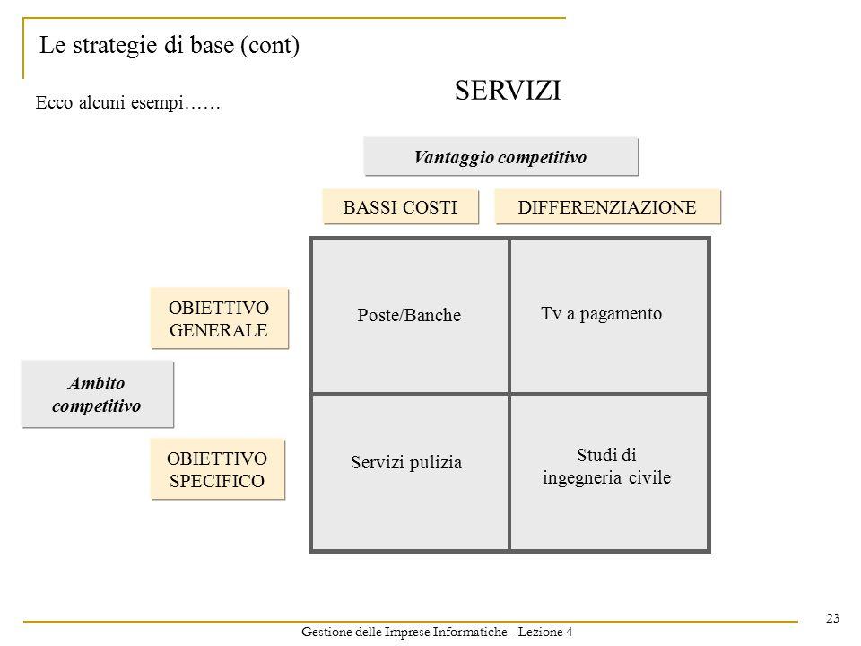 Gestione delle Imprese Informatiche - Lezione 4 23 Le strategie di base (cont) Vantaggio competitivo BASSI COSTIDIFFERENZIAZIONE Ambito competitivo OBIETTIVO GENERALE OBIETTIVO SPECIFICO Ecco alcuni esempi…… SERVIZI Poste/Banche Tv a pagamento Servizi pulizia Studi di ingegneria civile