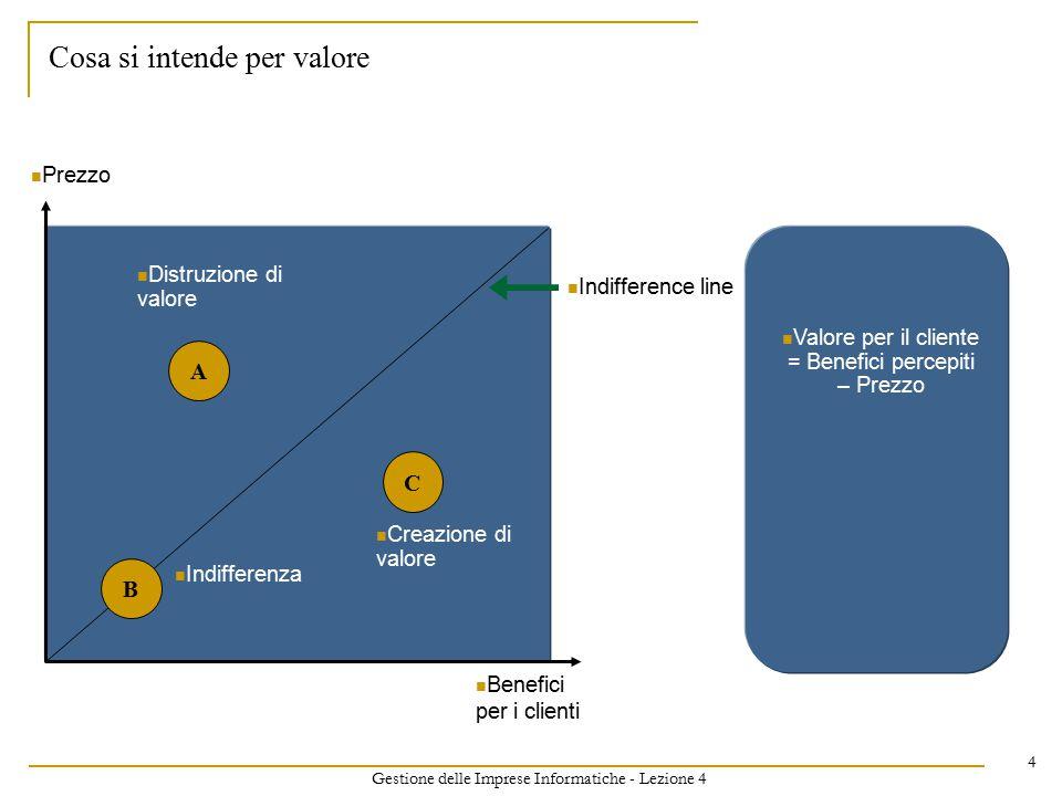 Gestione delle Imprese Informatiche - Lezione 4 4 Prezzo Benefici per i clienti A B C Distruzione di valore Indifferenza Creazione di valore Indifference line Valore per il cliente = Benefici percepiti – Prezzo Cosa si intende per valore
