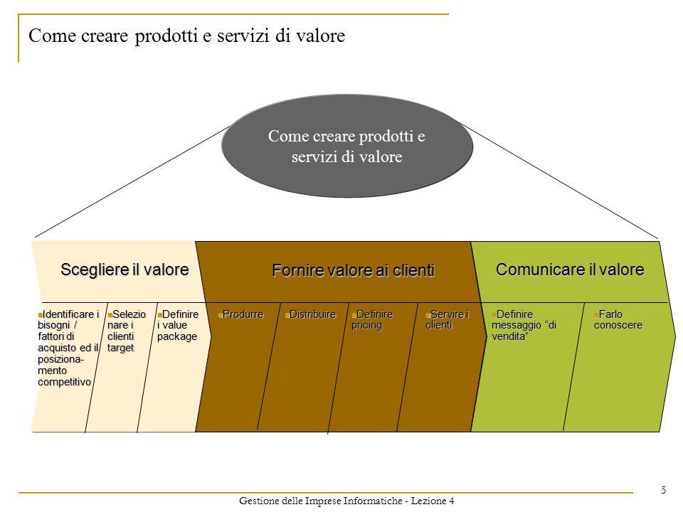 Gestione delle Imprese Informatiche - Lezione 4 5 Scegliere il valore Fornire valore ai clienti Comunicare il valore Identificare i bisogni / fattori di acquisto ed il posiziona- mento competitivo Identificare i bisogni / fattori di acquisto ed il posiziona- mento competitivo Selezio nare i clienti target Selezio nare i clienti target Definire i value package Definire i value package Produrre Produrre Distribuire Distribuire Definire pricing Definire pricing Servire i clienti Servire i clienti Definire messaggio di vendita Definire messaggio di vendita Farlo conoscere Farlo conoscere Come creare prodotti e servizi di valore