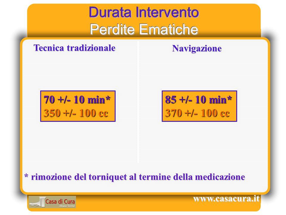 Durata Intervento Perdite Ematiche www.casacura.it Tecnica tradizionale Navigazione 70 +/- 10 min* 350 +/- 100 cc 85 +/- 10 min* 370 +/- 100 cc * rimo