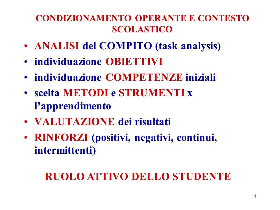 4 CONDIZIONAMENTO OPERANTE E CONTESTO SCOLASTICO ANALISI del COMPITO (task analysis) individuazione OBIETTIVI individuazione COMPETENZE iniziali scelta METODI e STRUMENTI x l'apprendimento VALUTAZIONE dei risultati RINFORZI (positivi, negativi, continui, intermittenti) RUOLO ATTIVO DELLO STUDENTE