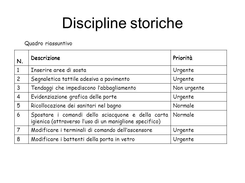 Discipline storiche Quadro riassuntivo N.