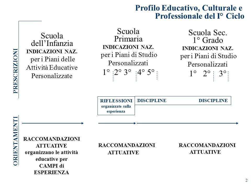 2 Profilo Educativo, Culturale e Professionale del I° Ciclo Scuola dell'Infanzia INDICAZIONI NAZ.