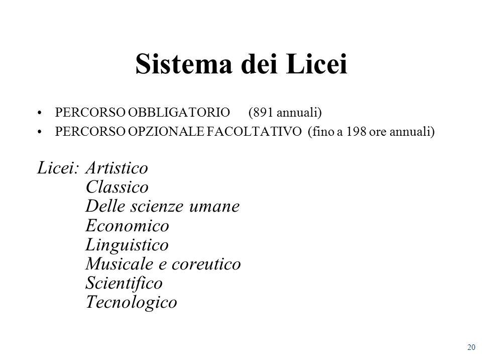 20 Sistema dei Licei PERCORSO OBBLIGATORIO (891 annuali) PERCORSO OPZIONALE FACOLTATIVO (fino a 198 ore annuali) Licei: Artistico Classico Delle scienze umane Economico Linguistico Musicale e coreutico Scientifico Tecnologico