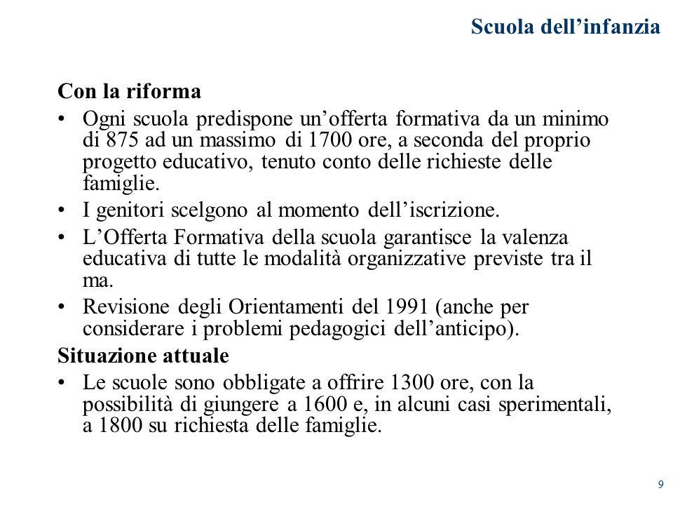 9 Con la riforma Ogni scuola predispone un'offerta formativa da un minimo di 875 ad un massimo di 1700 ore, a seconda del proprio progetto educativo, tenuto conto delle richieste delle famiglie.