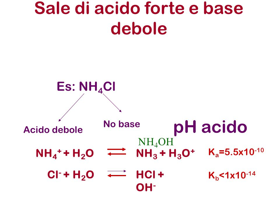 Es: NH 4 Cl Acido debole No base pH acido Sale di acido forte e base debole NH 4 + + H 2 ONH 3 + H 3 O + Cl - + H 2 OHCl + OH -    K b <1x10 -14 K a =5.5x10 -10