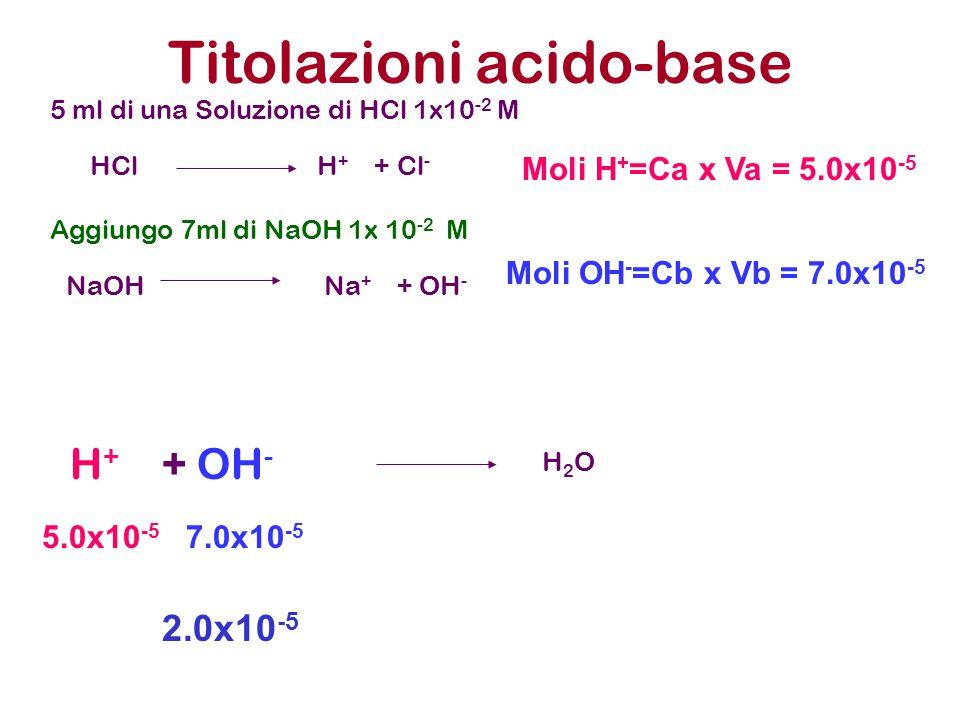 Titolazioni acido-base 5 ml di una Soluzione di HCl 1x10 -2 M Aggiungo 7ml di NaOH 1x 10 -2 M HCl H + + Cl - NaOH Na + + OH - Moli H + =Ca x Va = 5.0x