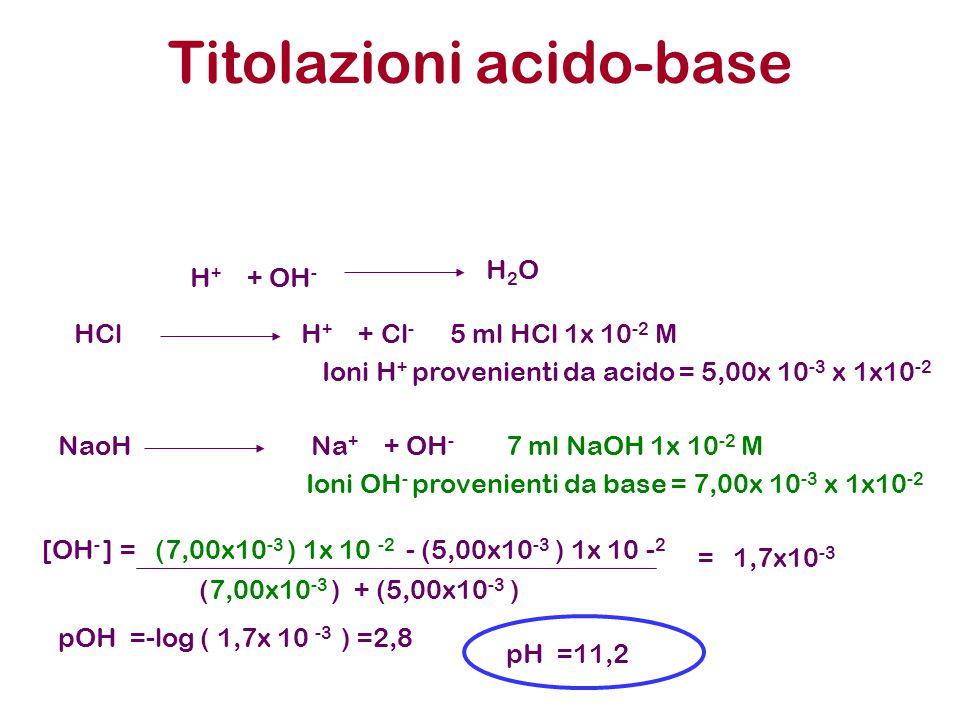 Titolazioni acido-base H + + OH - H 2 O HCl H + + Cl - 5 ml HCl 1x 10 -2 M Ioni H + provenienti da acido = 5,00x 10 -3 x 1x10 -2 NaoH Na + + OH - 7 ml