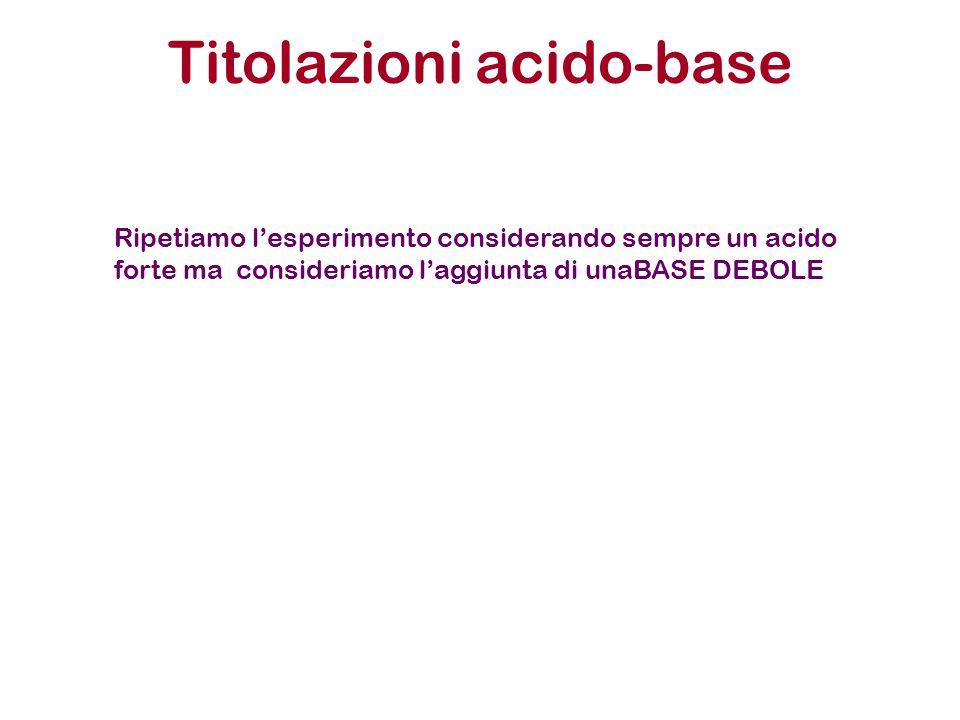 Titolazioni acido-base Ripetiamo l'esperimento considerando sempre un acido forte ma consideriamo l'aggiunta di unaBASE DEBOLE