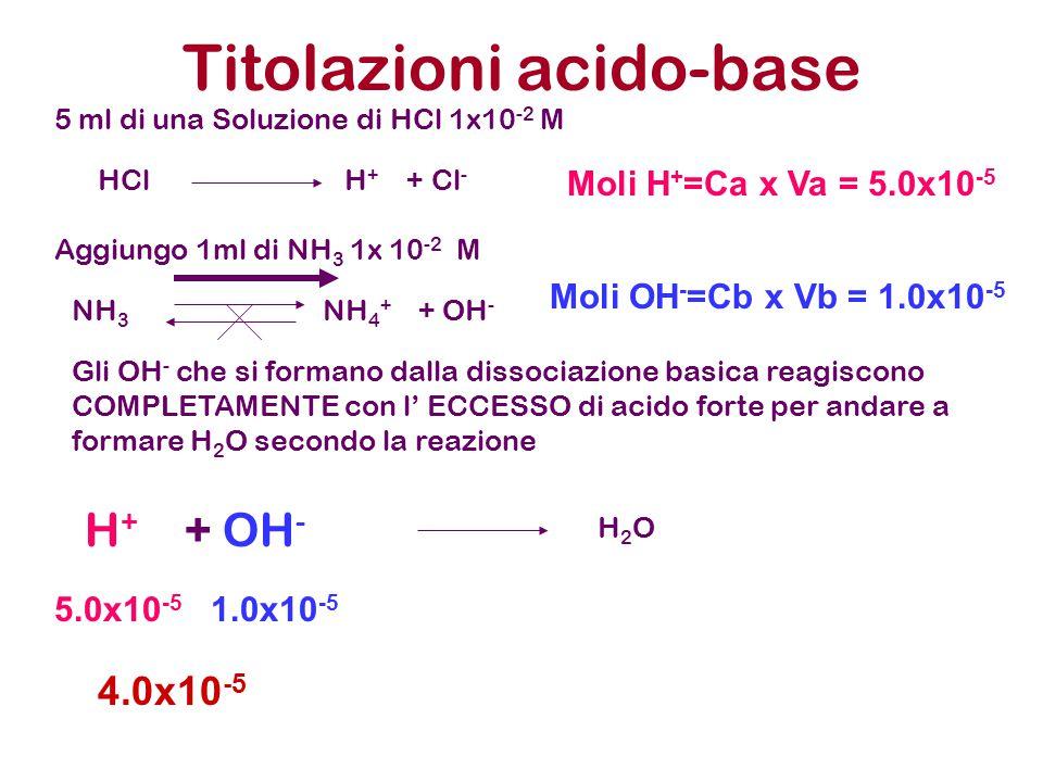 Titolazioni acido-base 5 ml di una Soluzione di HCl 1x10 -2 M Aggiungo 1ml di NH 3 1x 10 -2 M HCl H + + Cl - NH 3 NH 4 + + OH - Gli OH - che si forman