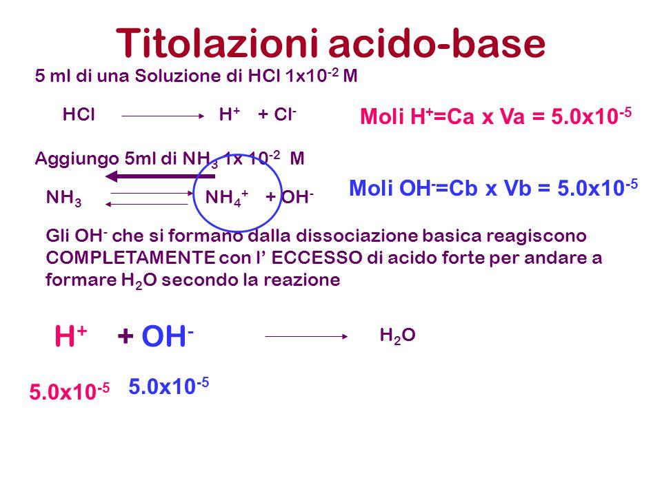 Titolazioni acido-base 5 ml di una Soluzione di HCl 1x10 -2 M Aggiungo 5ml di NH 3 1x 10 -2 M HCl H + + Cl - NH 3 NH 4 + + OH - Gli OH - che si forman