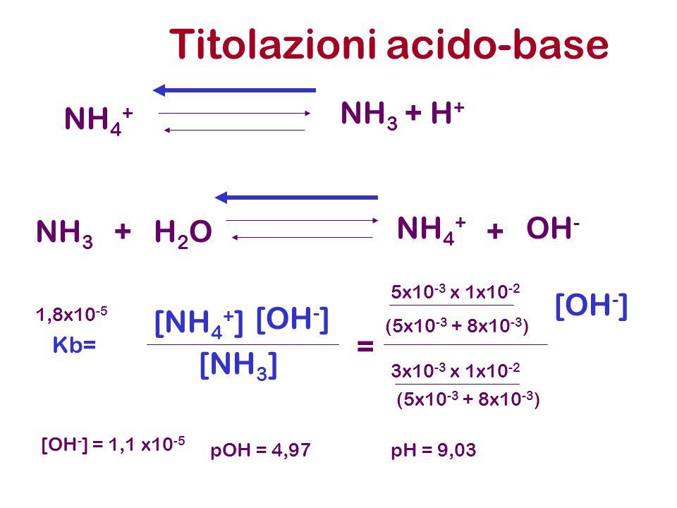 Titolazioni acido-base NH 3 + H + NH 4 + NH 3 H2OH2O NH 4 + OH - ++ Kb= [NH 4 + ] [OH - ] [NH 3 ] = 5x10 -3 x 1x10 -2 [OH - ] (5x10 -3 + 8x10 -3 ) 3x1