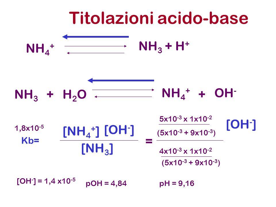 Titolazioni acido-base NH 3 + H + NH 4 + NH 3 H2OH2O NH 4 + OH - ++ Kb= [NH 4 + ] [OH - ] [NH 3 ] = 5x10 -3 x 1x10 -2 [OH - ] (5x10 -3 + 9x10 -3 ) 4x1