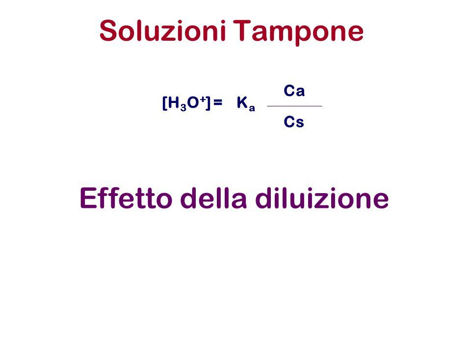 Soluzioni Tampone KaKa Ca [H 3 O + ] = Cs Effetto della diluizione