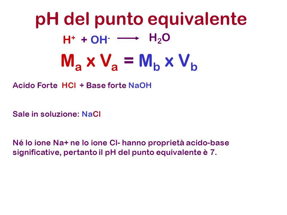 pH del punto equivalente H + + OH - H2OH2O M a x V a = M b x V b Acido Forte HCl + Base debole NH 3 Sale in soluzione: NH 4 Cl Lo ione Cl- non ha proprietà acido-base significative Lo ione NH 4 + è un acido debole (acido coniugato di base debole NH3), pertanto il pH del punto equivalente è < 7.