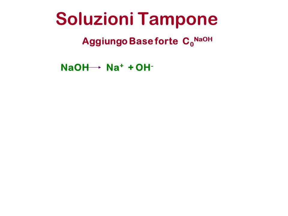 Soluzioni Tampone Aggiungo Base forte C 0 NaOH NaOHNa + + OH -