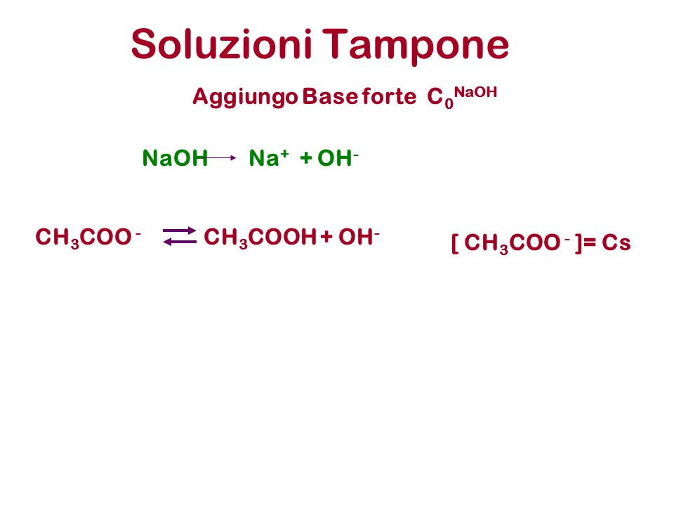 Soluzioni Tampone CH 3 COO - CH 3 COOH +OH - [ CH 3 COO - ]= Cs Aggiungo Base forte C 0 NaOH NaOHNa + + OH -