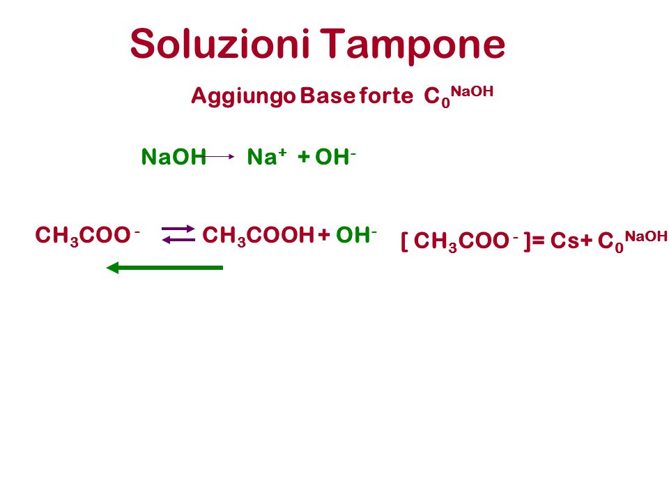 Soluzioni Tampone CH 3 COO - CH 3 COOH +OH - [ CH 3 COO - ]= Cs+ C 0 NaOH Aggiungo Base forte C 0 NaOH NaOHNa + + OH -