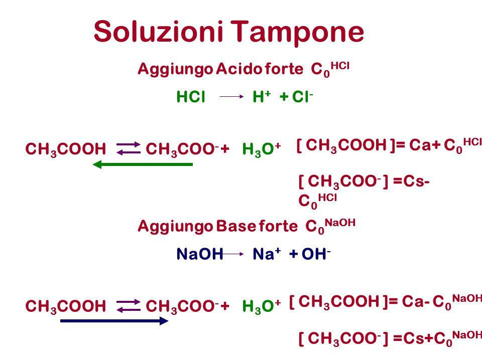 Soluzioni Tampone CH 3 COOHCH 3 COO - +H3O+H3O+ Aggiungo Acido forte C 0 HCl [ CH 3 COO - ] =Cs- C 0 HCl HClH + + Cl - [ CH 3 COOH ]= Ca+ C 0 HCl CH 3