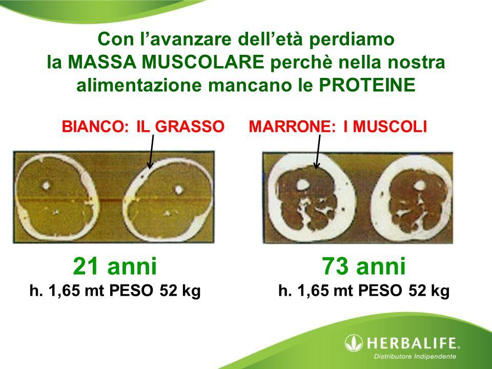21 anni h. 1,65 mt PESO 52 kg Con l'avanzare dell'età perdiamo la MASSA MUSCOLARE perchè nella nostra alimentazione mancano le PROTEINE BIANCO: IL GRA