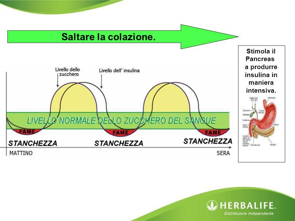 Stimola il Pancreas a produrre insulina in maniera intensiva. Saltare la colazione. STANCHEZZASTANCHEZZA STANCHEZZA