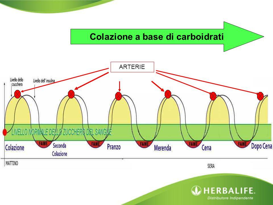 Colazione a base di carboidrati ARTERIE