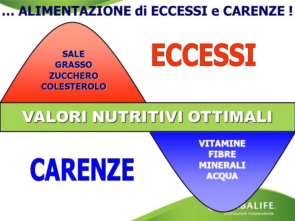SALE GRASSO ZUCCHERO COLESTEROLO VITAMINE FIBRE MINERALI ACQUA VALORI NUTRITIVI OTTIMALI … ALIMENTAZIONE di ECCESSI e CARENZE !