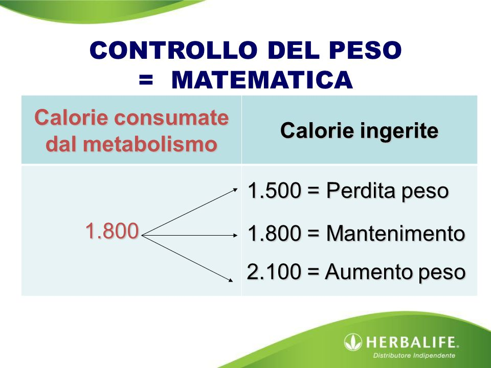 CONTROLLO DEL PESO = MATEMATICA Calorie consumate dal metabolismo Calorie ingerite 1.800 1.500 = Perdita peso 1.800 = Mantenimento 2.100 = Aumento pes