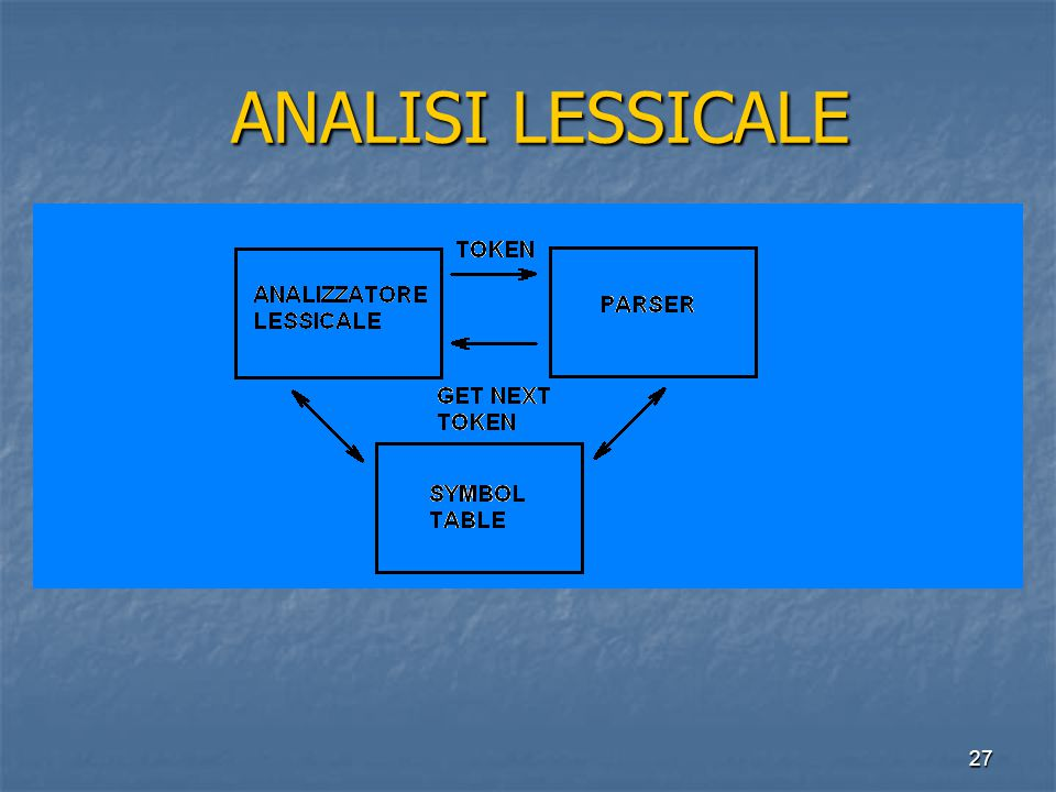 27 ANALISI LESSICALE ANALISI LESSICALE