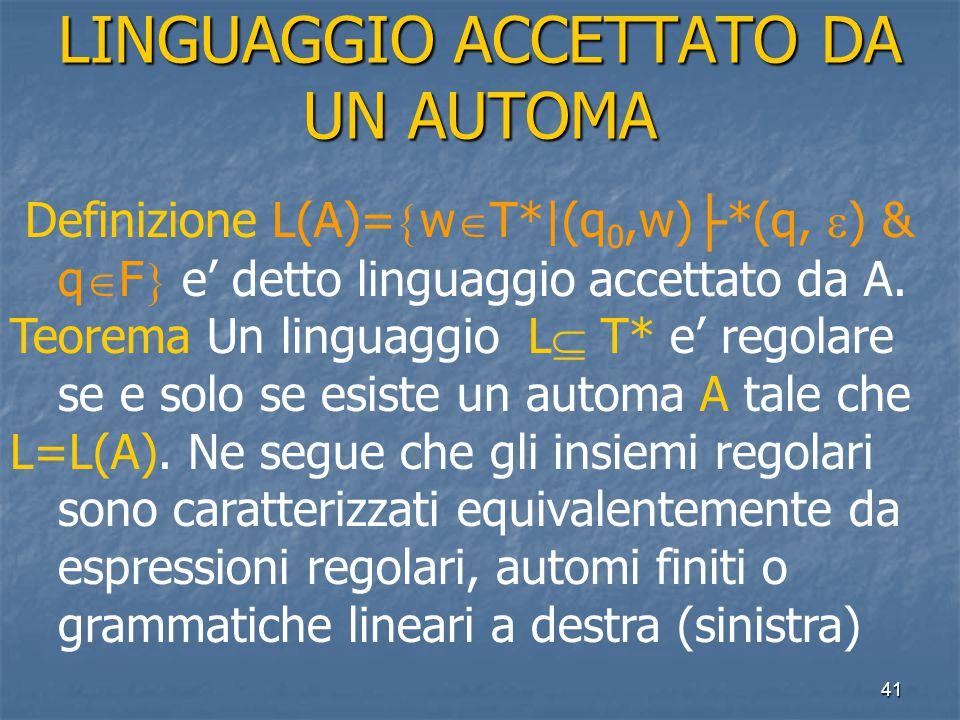 41 LINGUAGGIO ACCETTATO DA UN AUTOMA Definizione L(A)=  w  T*|(q 0,w) ├ *(q,  ) & q  F  e' detto linguaggio accettato da A.