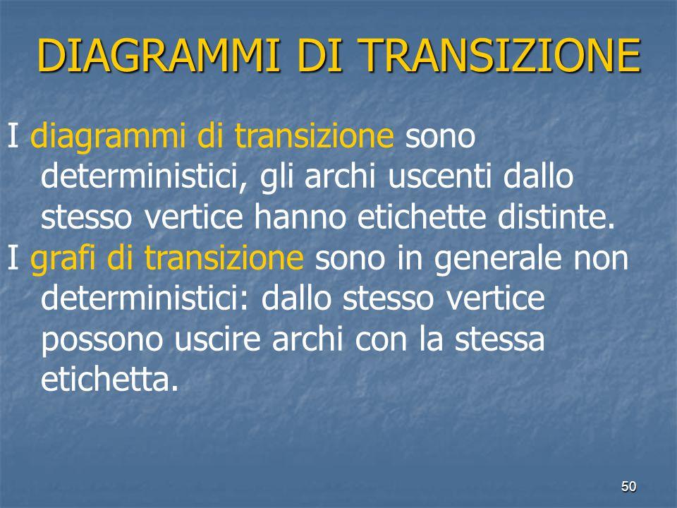 50 DIAGRAMMI DI TRANSIZIONE I diagrammi di transizione sono deterministici, gli archi uscenti dallo stesso vertice hanno etichette distinte.