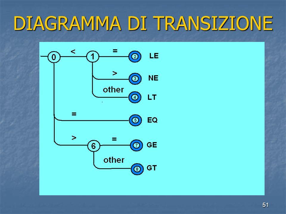 51 DIAGRAMMA DI TRANSIZIONE