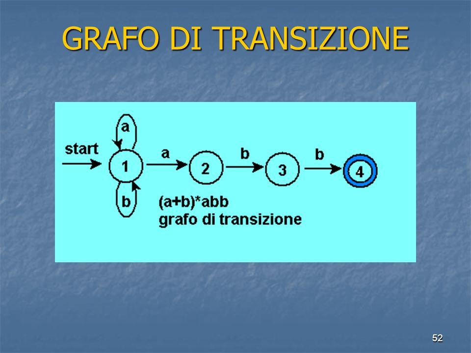 52 GRAFO DI TRANSIZIONE