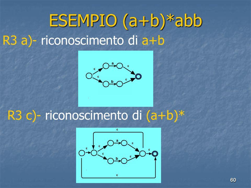60 ESEMPIO (a+b)*abb R3 a)- riconoscimento di a+b R3 c)- riconoscimento di (a+b)*