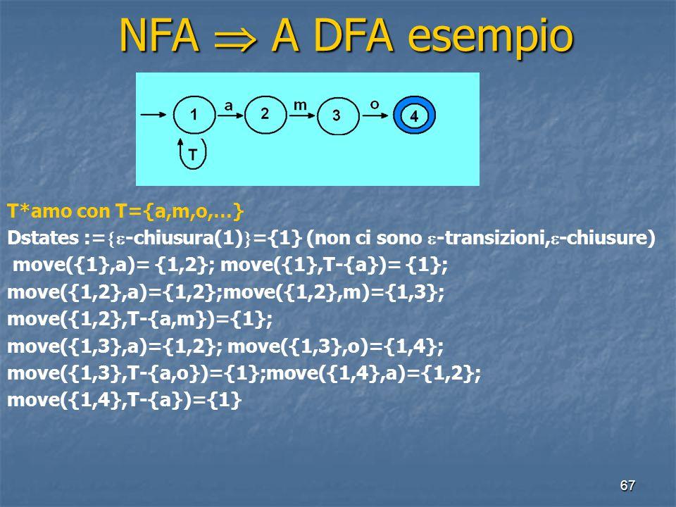67 NFA  A DFA esempio NFA  A DFA esempio T*amo con T={a,m,o,…} Dstates :=  -chiusura(1)  ={1} (non ci sono  -transizioni,  -chiusure) move({1},a)= {1,2}; move({1},T-{a})= {1}; move({1,2},a)={1,2};move({1,2},m)={1,3}; move({1,2},T-{a,m})={1}; move({1,3},a)={1,2}; move({1,3},o)={1,4}; move({1,3},T-{a,o})={1};move({1,4},a)={1,2}; move({1,4},T-{a})={1}