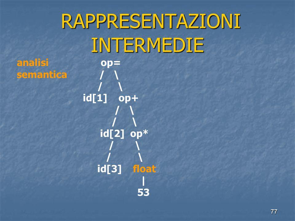 77 RAPPRESENTAZIONI INTERMEDIE RAPPRESENTAZIONI INTERMEDIE analisi op= semantica / \ / \ id[1] op+ / \ id[2] op* / \ id[3] float | 53